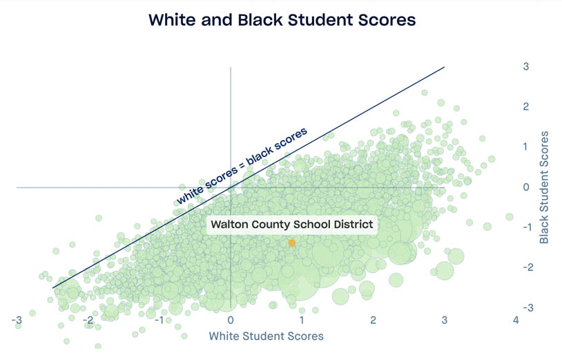 Scatterplot displaying USA school district standardized test scores, x axis is white student scores, y axis is black student scores, Walton County School District is highlighted