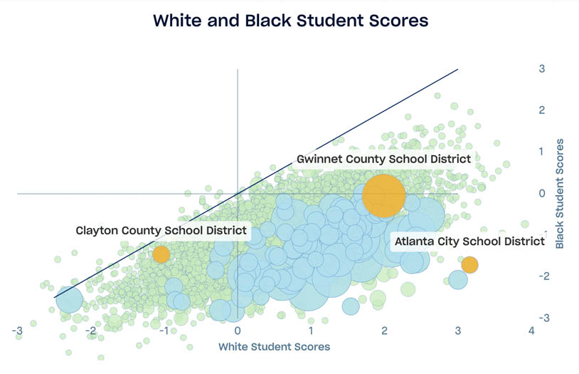 Scatterplot displaying USA school district standardized test scores, x axis is white student scores, y axis is black student scores, the largest 100 school districts are highlighted, as well as Clayton County School District, Gwinnet County School District, and Atlanta City School District