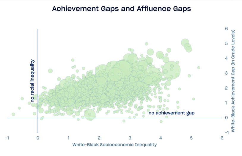 Scatterplot displaying USA school district standardized test scores, x axis is white/black socioecnonmic disparity, y axis is white/black achievement gap