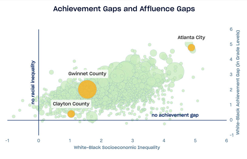 Scatterplot displaying USA school district standardized test scores, x axis is white/black socioecnonmic disparity, y axis is white/black achievement gap, Clayton County, Atlanta City, and Gwinnet School Districts highlighted