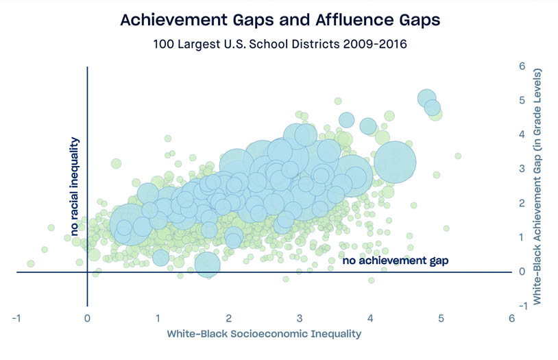 Scatterplot displaying USA school district standardized test scores, x axis is white/black socioecnonmic disparity, y axis is white/black achievement gap, 100 largest districts highlighted