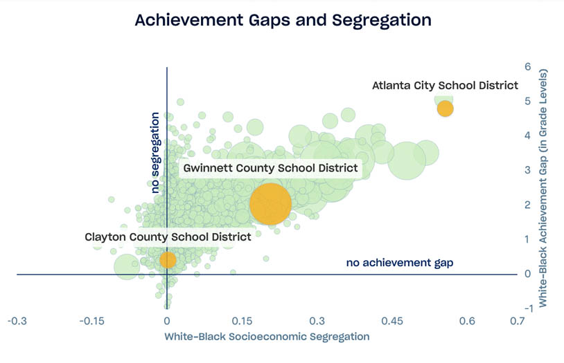 Scatterplot displaying white black achievement gaps by differences in average family socioeconomic resources, x-axis is white/black segregation gap, y-axis is white/black achievement gap by grade levels